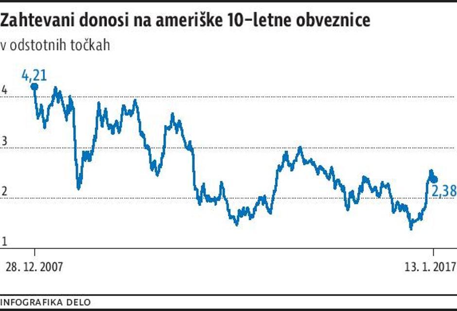 Borzni trgovci vse bolj stavijo na padec cen obveznic