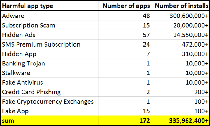 malware apps on play store 09/2019