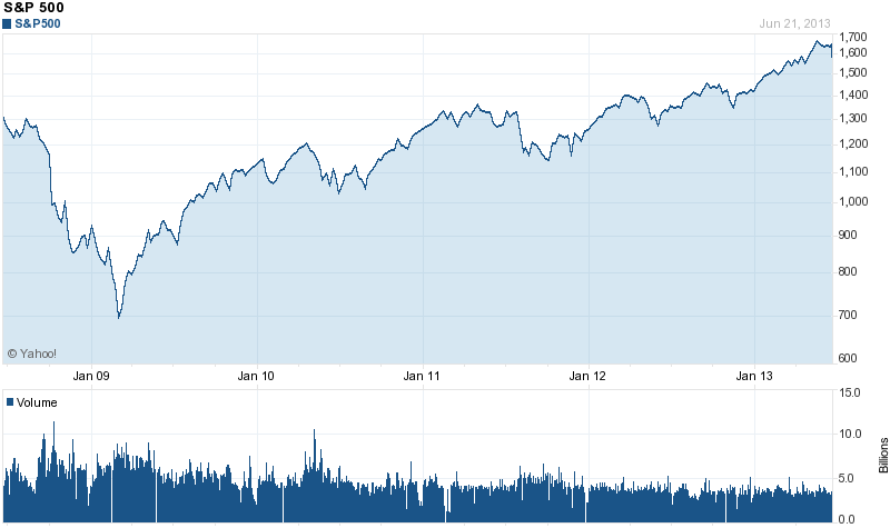 5 yr. S&P 500 chart