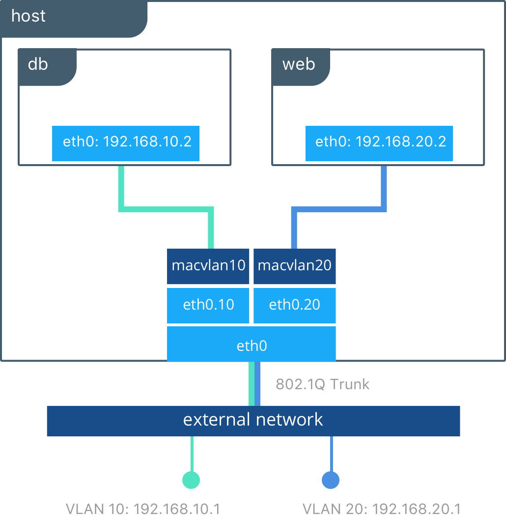 docker-networking-diagram-1