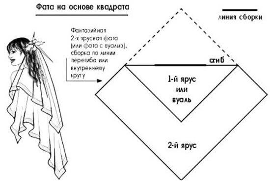 Шьем двухслойную фату на основе квадрата