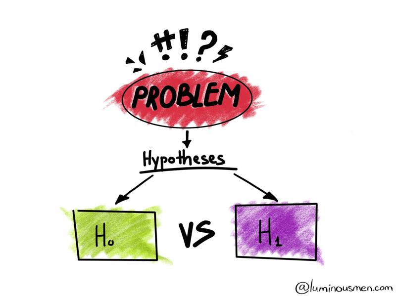 Demystifying Hypothesis Testing