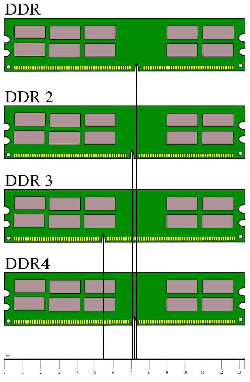 Caratteristiche costruttive di diversi tipi di RAM