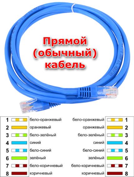 Сетевой кабель прямого подключения для создания локальной сети
