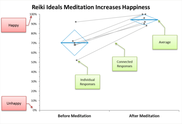 Reiki Ideals Meditation Increases Happiness title