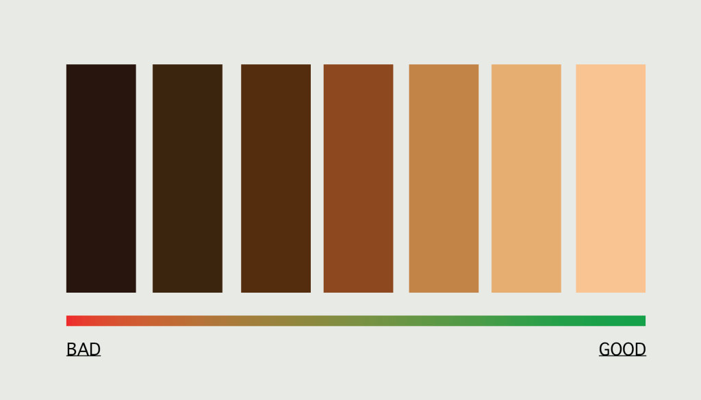 Spectrum from dark colors (left) to light colors (right) with the end with the darkest color labelled as 'Bad' and end with lightest color labelled as 'Good'