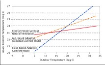 Observed and Predicted Indoor Comfort Temperatures RP-884 Database, With and Without Natural Ventilation. Recreated from: Brager and de Dear, Climate, Comfort & Natural Ventilation: A New Adaptive Comfort Standard for ASHRAE Standard 55. Center for Environmental Design Research, University of California, Berkeley, CA 94720-1839 USA