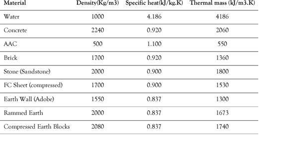 Density, Specific Heat and Thermal Mass of a Range of Materials. Recreated from www.ecospecifier.org