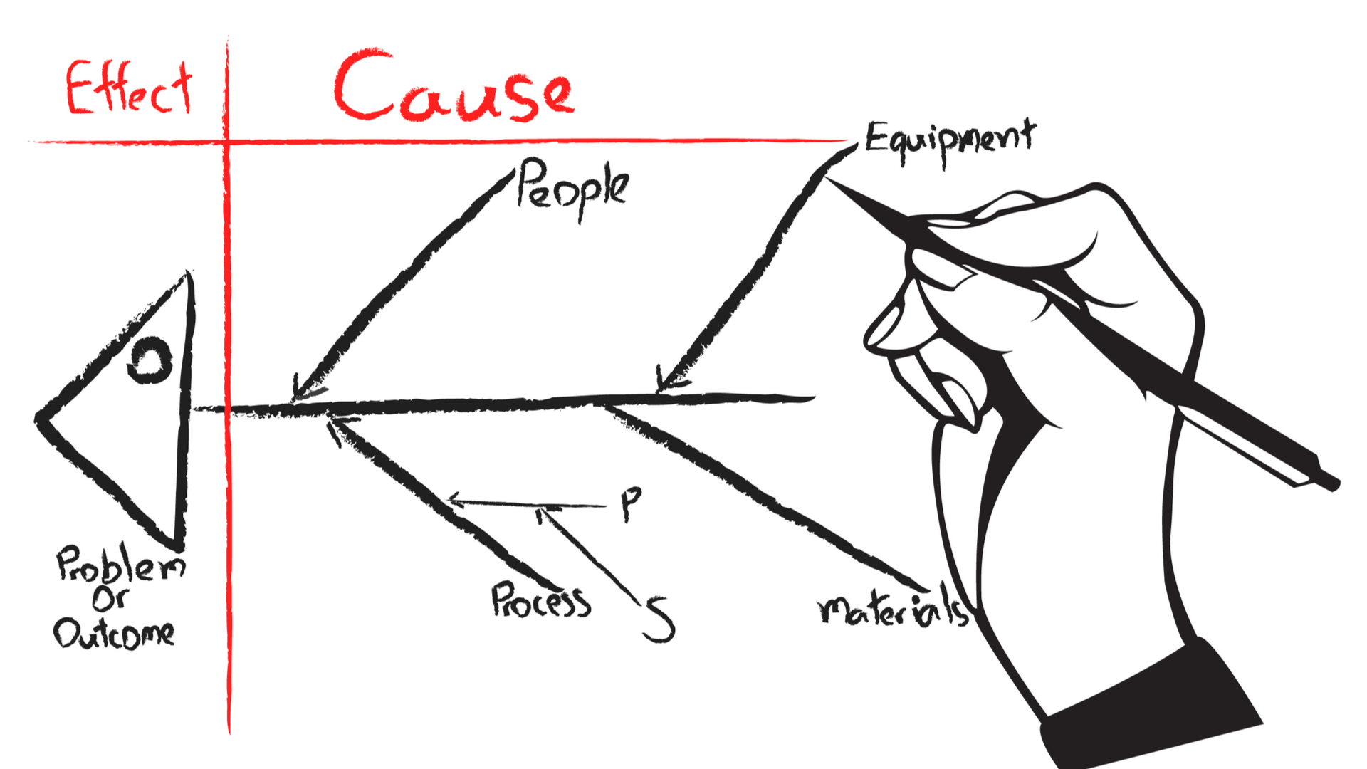 Fishbone Diagram The Cause And Effect Tool