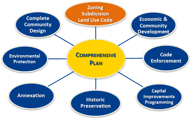 Last CRC Comprehensive Plan Community Forum