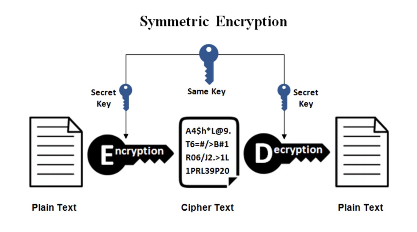 encryption, RSA