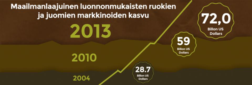 Vieraspostaus: Maailmanlaajuinen luomutuotteiden myynti on kasvanut 157 % 10 vuodessa