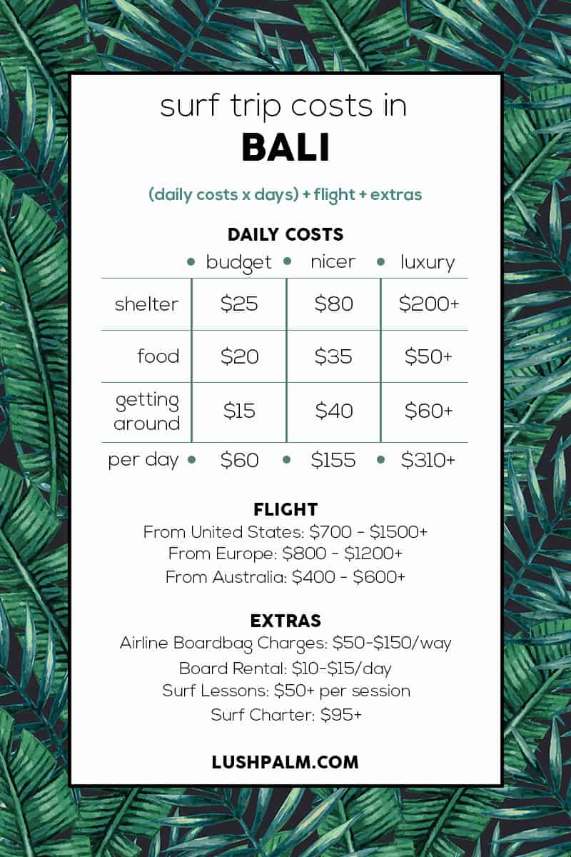 Guide to Surfing Bali | surf trip costs in Bali
