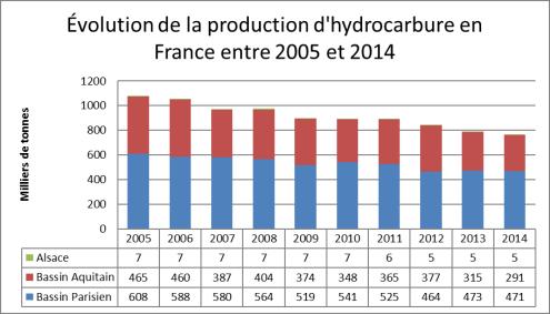 Pétrole français entre 2005 et 2014