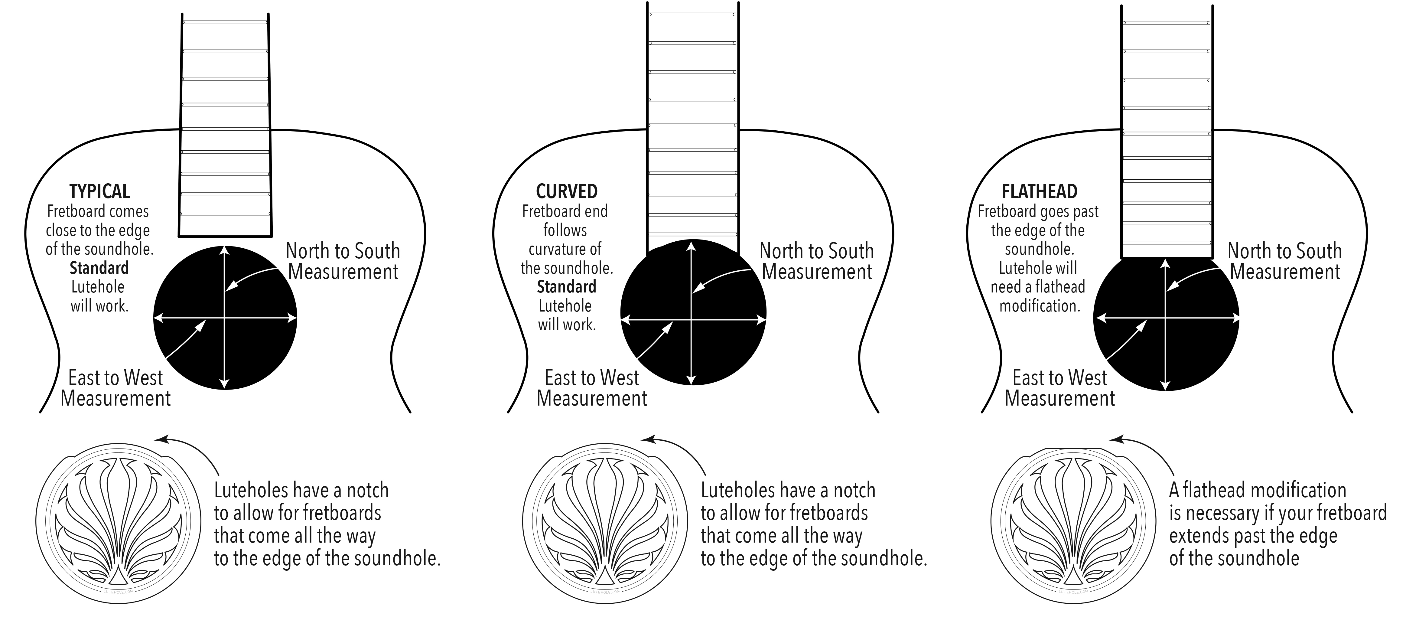 Lute Hole Soundhole Cover