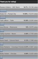 Voting through Jan 28, http://www.oruathletics.com/sports/wbkb/2017-18/releases/20171115r4sa6n