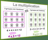 sens de la multiplication