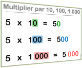 multiplier par 10 100 1000