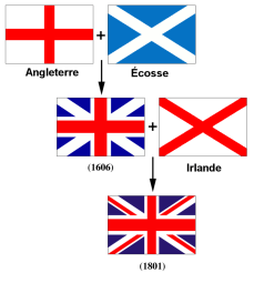 Union Jack composition