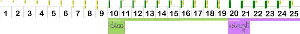 frise des nombres avec étiquettes