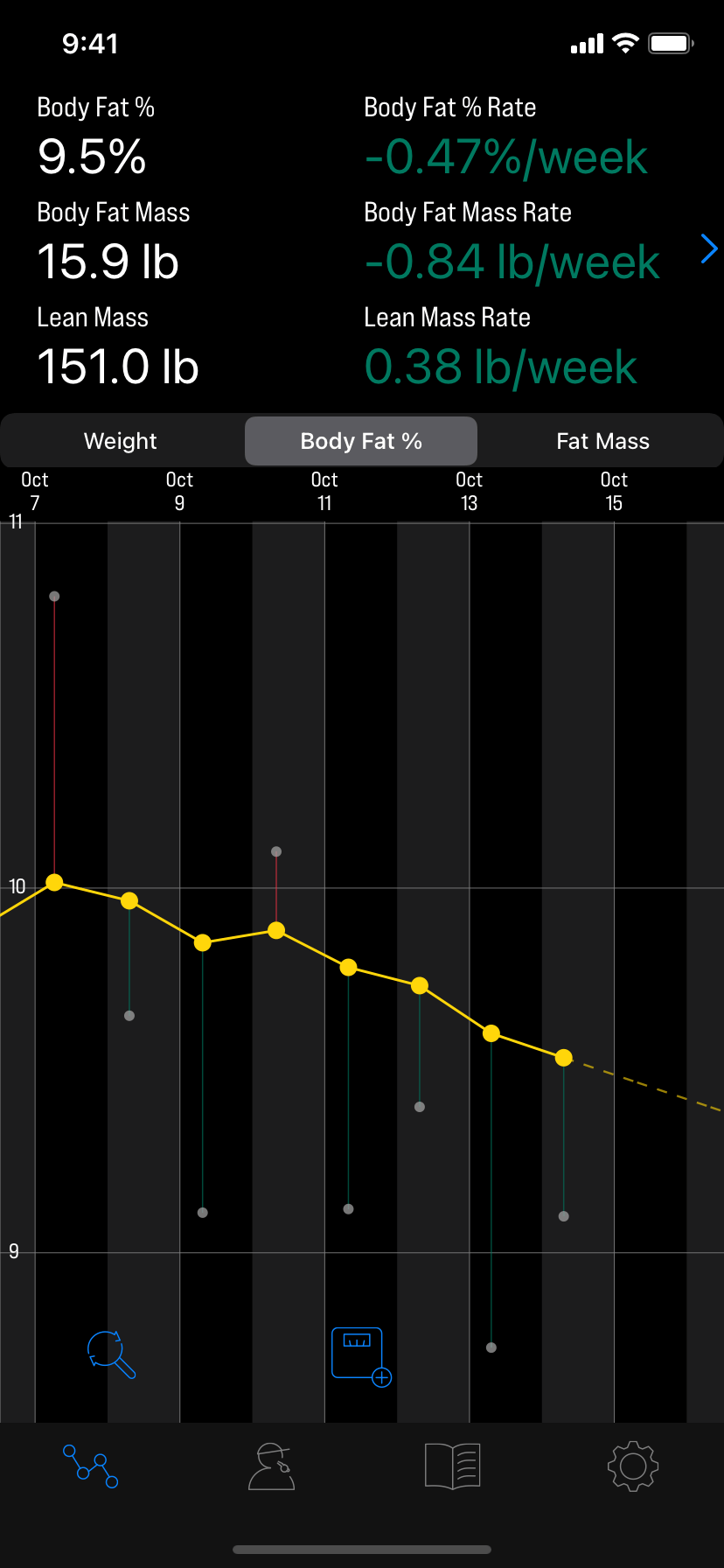 luuze weight loss coach - body fat measurements