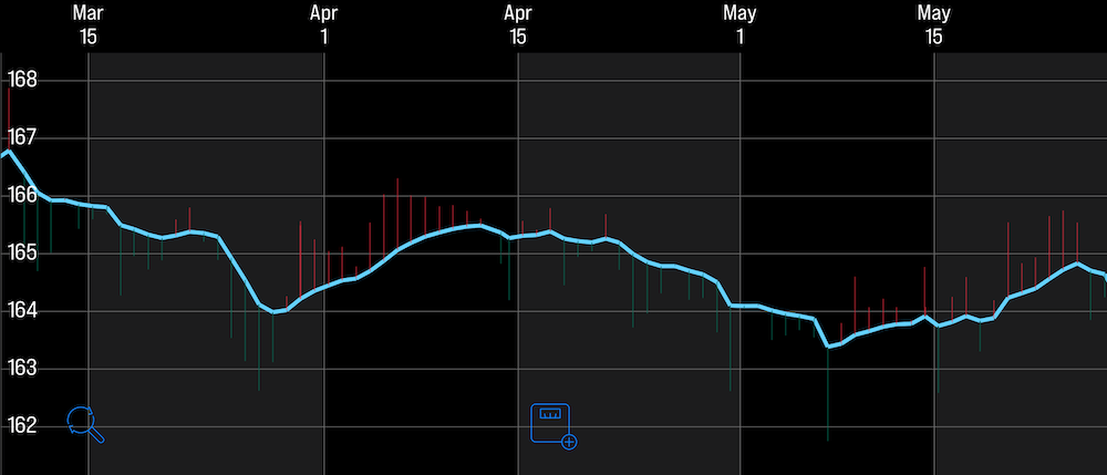 Andrew's weight chart from 2018 showing a 2 month plateau.