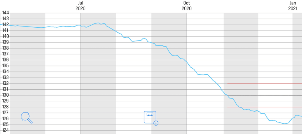 Darla's chart - getting back to her pre-pregnancy weight