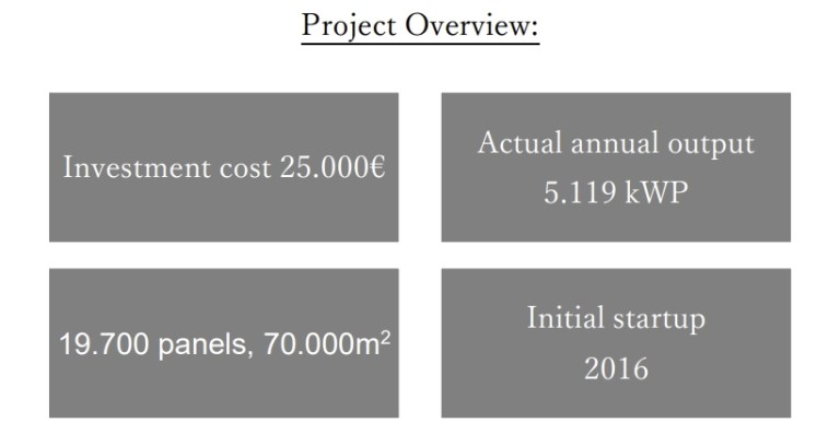 Solar project overview SWT luvioni