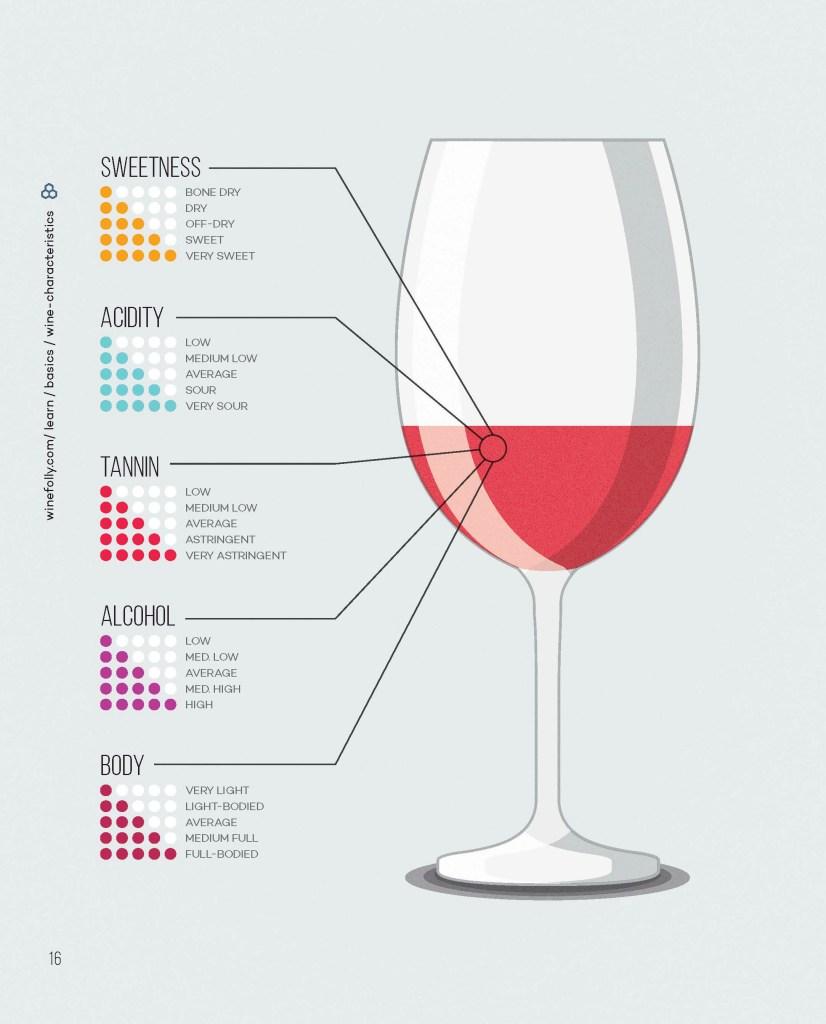 Wine Folly tastings