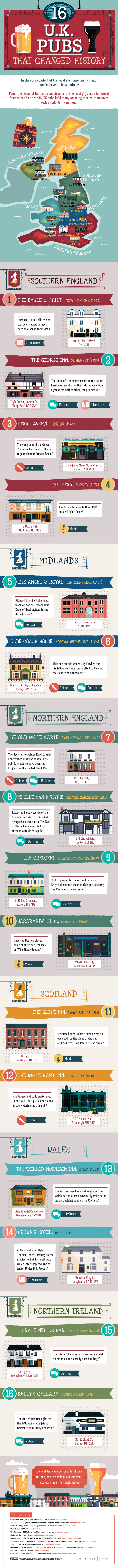 16-UK-pubs-that-changed-history