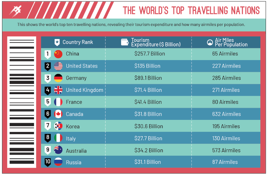 Top World Travelling Nations
