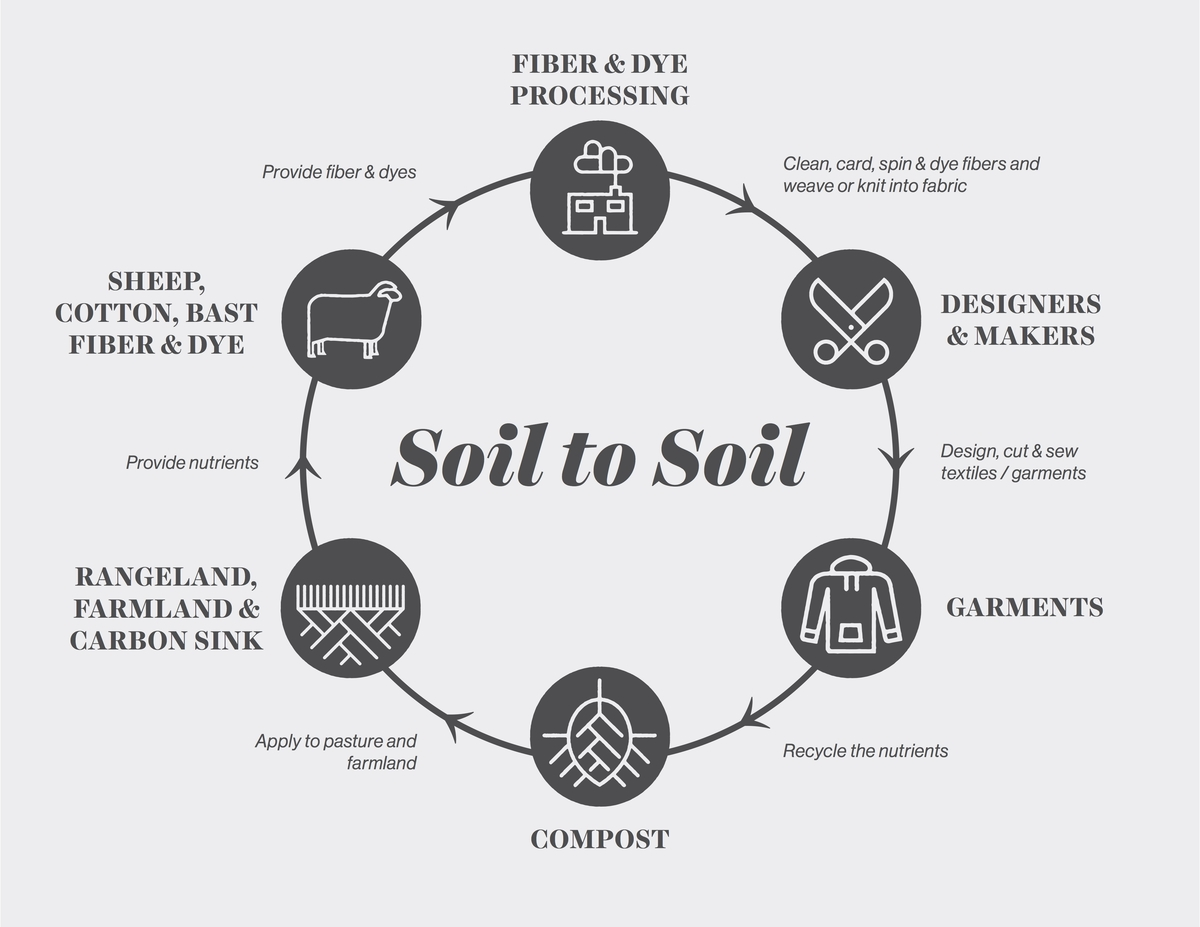 The Importance Of Soil Health And How The Fashion Industry