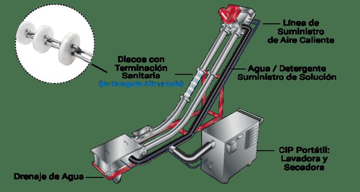 Options11d Sistema de Limpieza en Sitio (CIP)