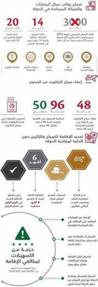 تعديلات جذرية على نظام التأشيرات الإماراتي Luxuria Tours & Events
