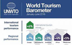 World Tourism Barometer 2018 - Luxuria Tours & Events