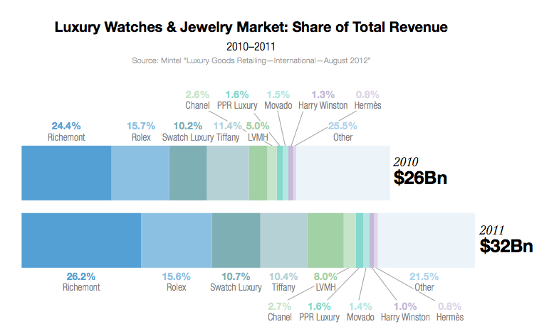 share of total revenue