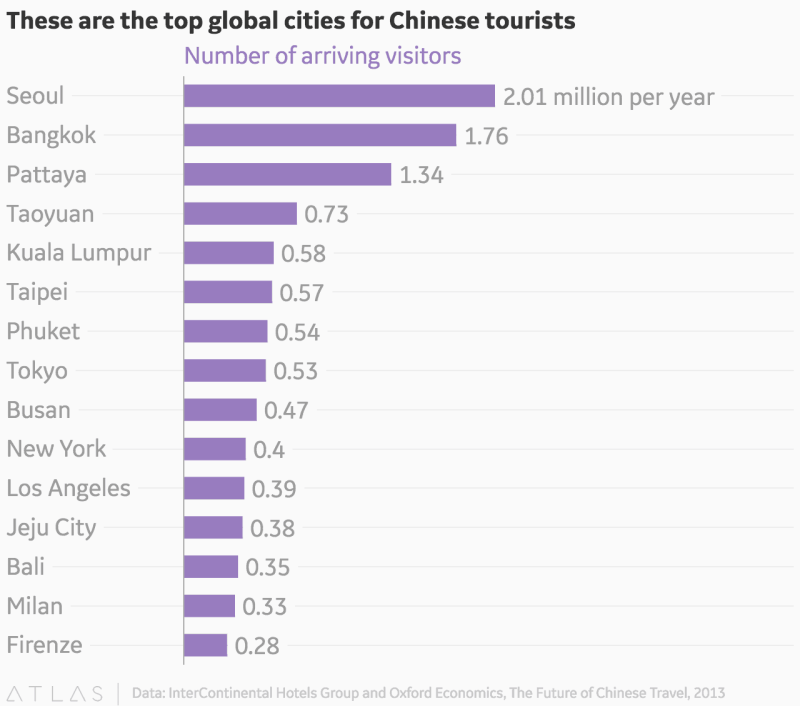 Chinese-Tourism-top-cities