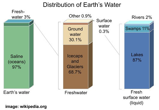 Earth's_water_distribution