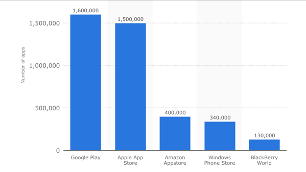 how-many-apps-in-the-world