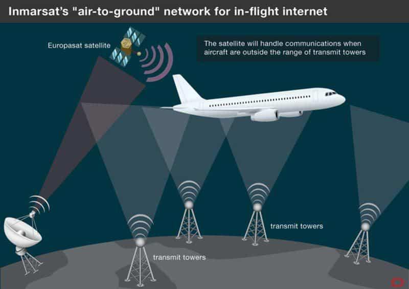 Satellite-wifi-communications