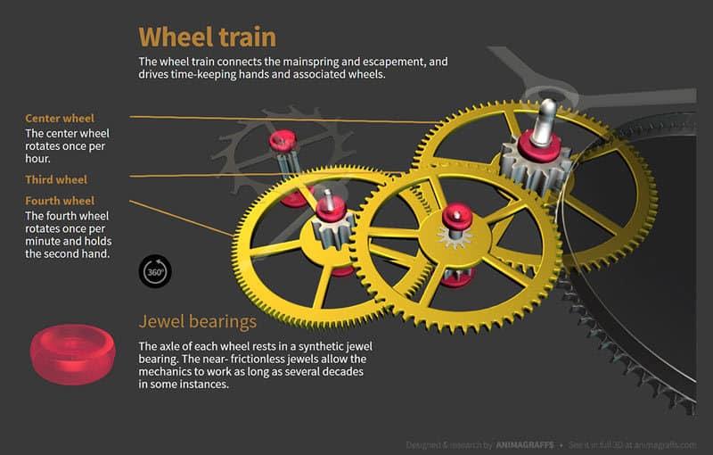 wheel-train-watchmaking