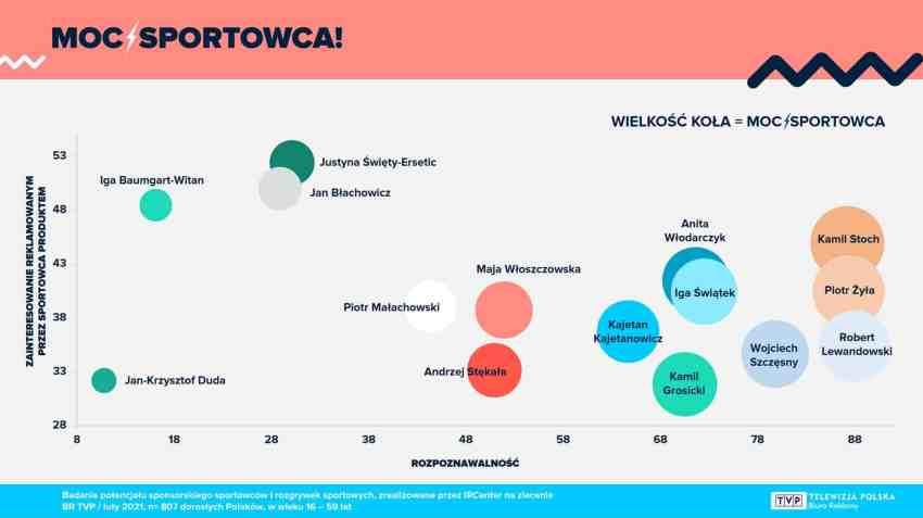 Wykres przedstawiający potencjał sprzedażowy produktów promowanych przez sportowców. #84 Luźno Przy Kawie - Mleczne Płatki.