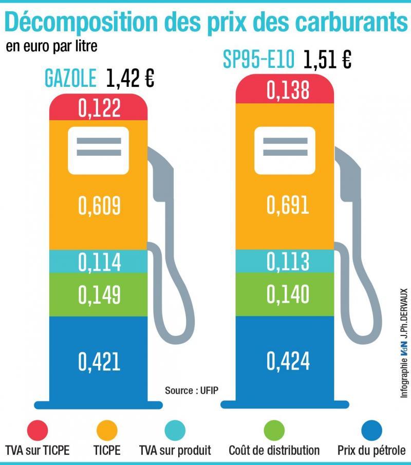 Baisse des taxes, de la tva, « chèque carburant », hausse du. Ou Faire Son Plein De Carburant Au Plus Bas Cout Dans Le Nord Et Le Pas De Calais