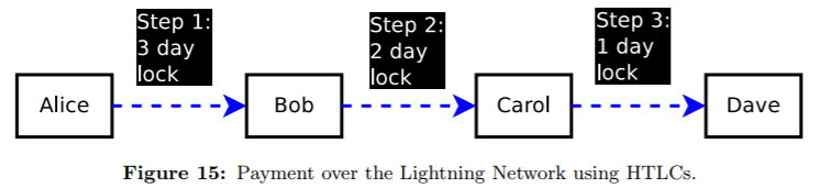 Lightning Network Payment Channel with HTLCs