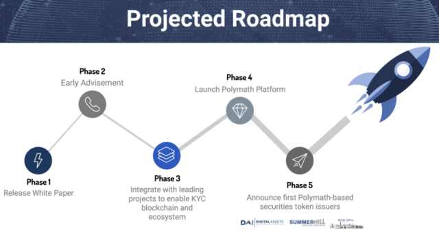 Polymath Roadmap