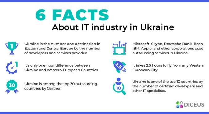 IT Industry in Ukraine