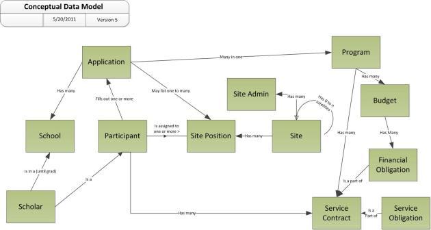 An Example Conceptual Data Model Diagram   Leonard S Woody III  Software Engineer