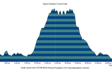 Equinox Marathon course elevation profile