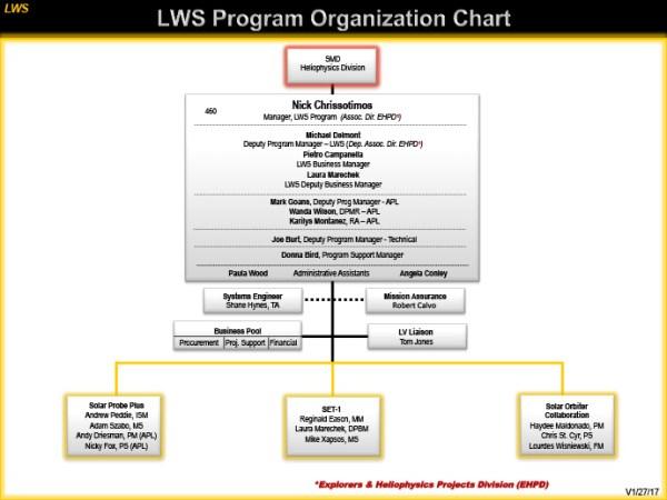 Living With a Star Program Orgainzation