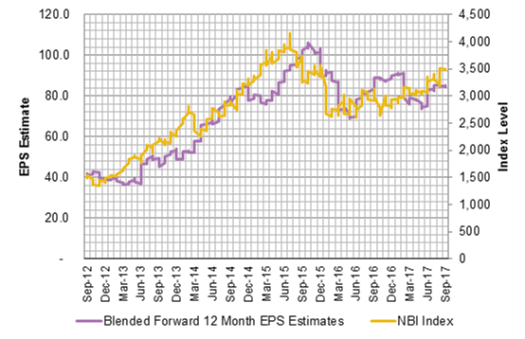 NBI Index and Earnings Expectations